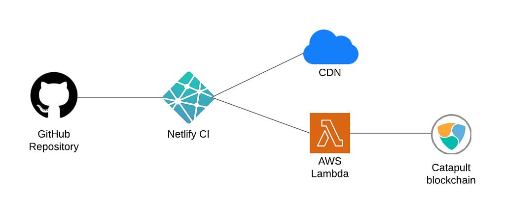 netlify-catapult-diagram